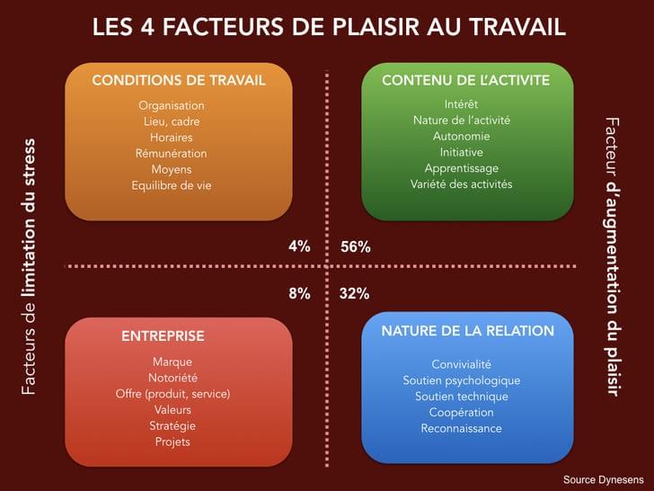 4 facteurs de plaisir au travail