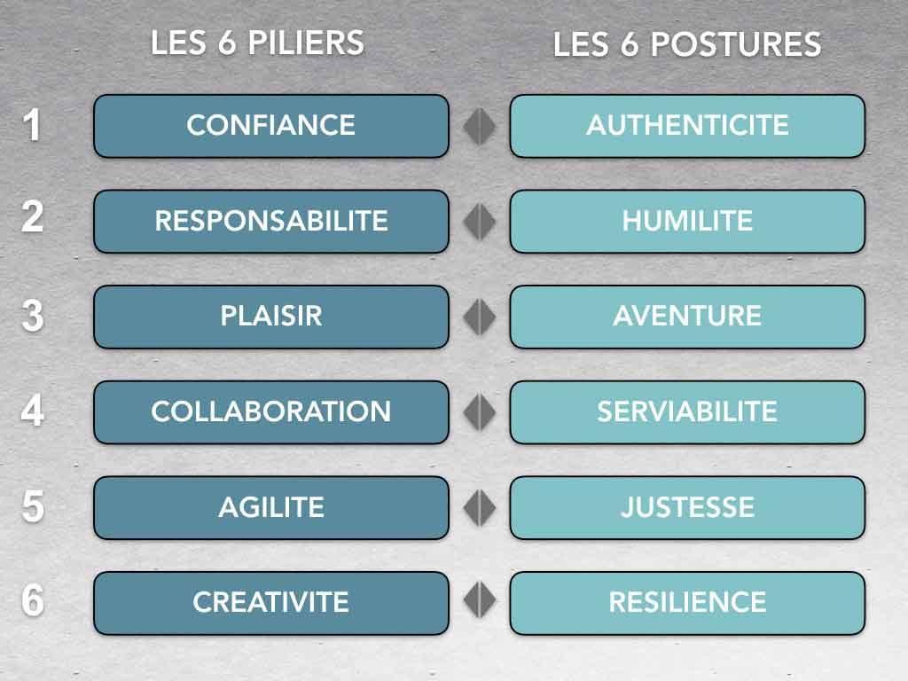 Tableau de correspondance entre piliers et postures de l'innovation managériale