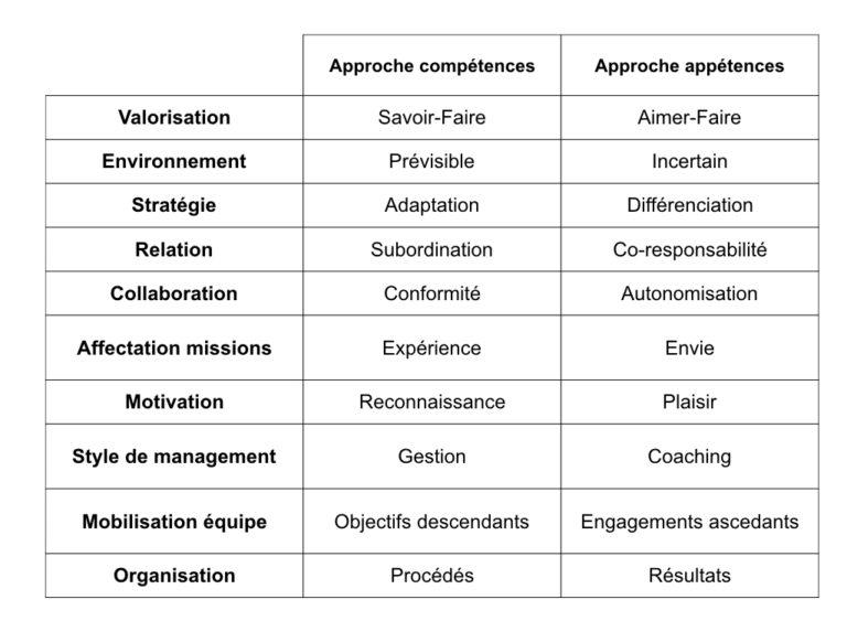Le Plaisir Au Travail De La Gestion Des Competences Au Management