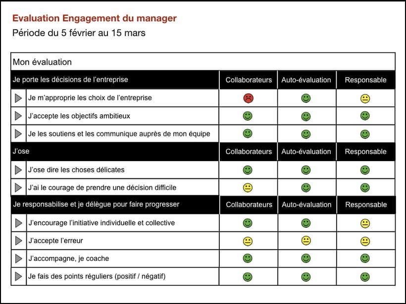 Quand les managers bénéficient d'un feedback à 360° sur l ...