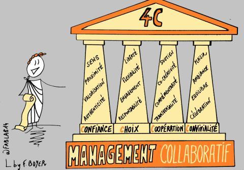 Les 4 piliers du management collaboratif : les «4C»
